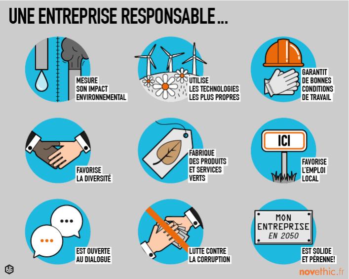 Schéma descriptif de la Responsabilité Sociétale d'une Entreprise
